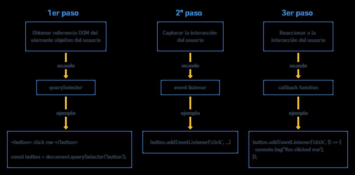 esquema javascript evento