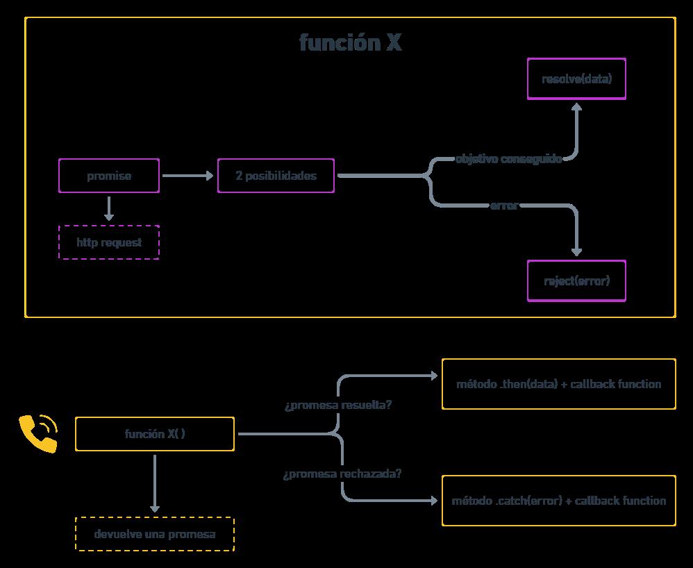 esquema estructura promises