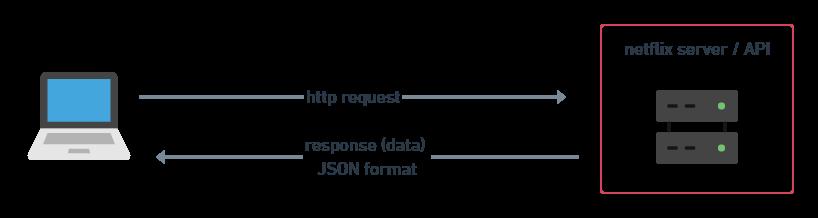 http request y API esquema