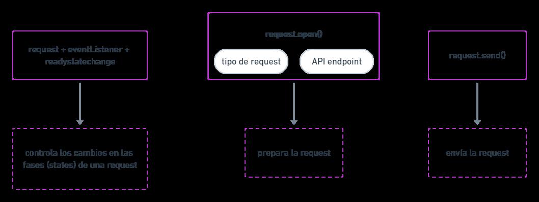 esquema fases request