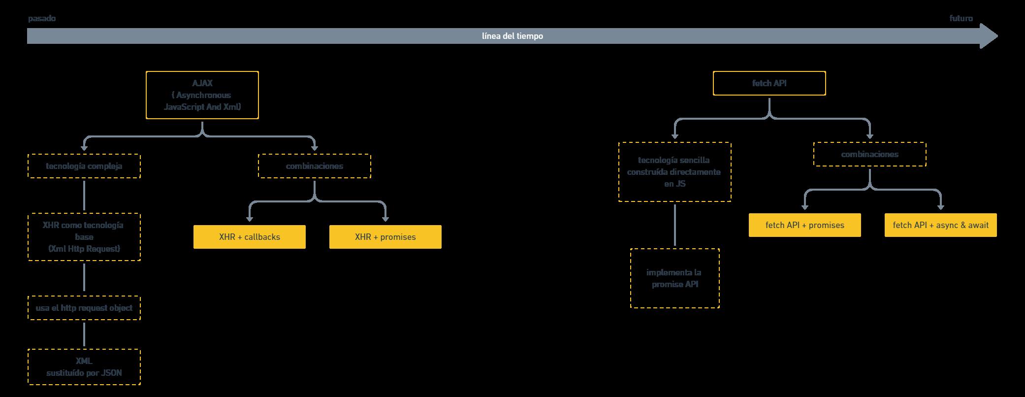 esquema async javascript resumen