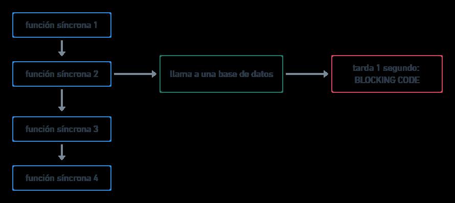 Código síncrono