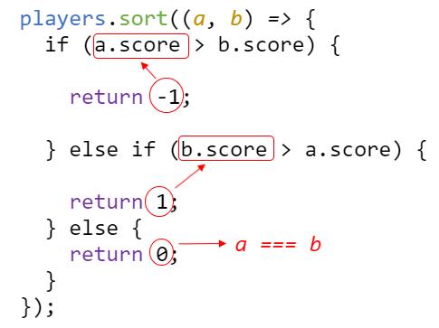 sintaxis metodo sort