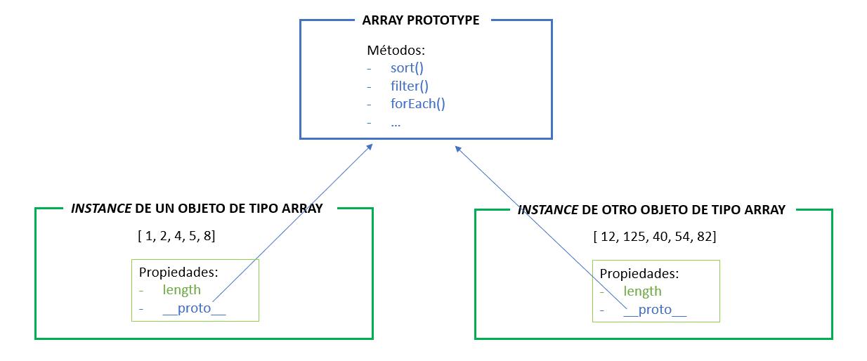 esquema prototipo arrays