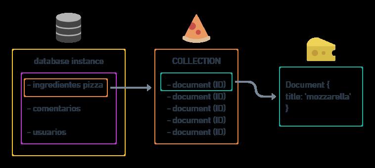 noSQL estructura