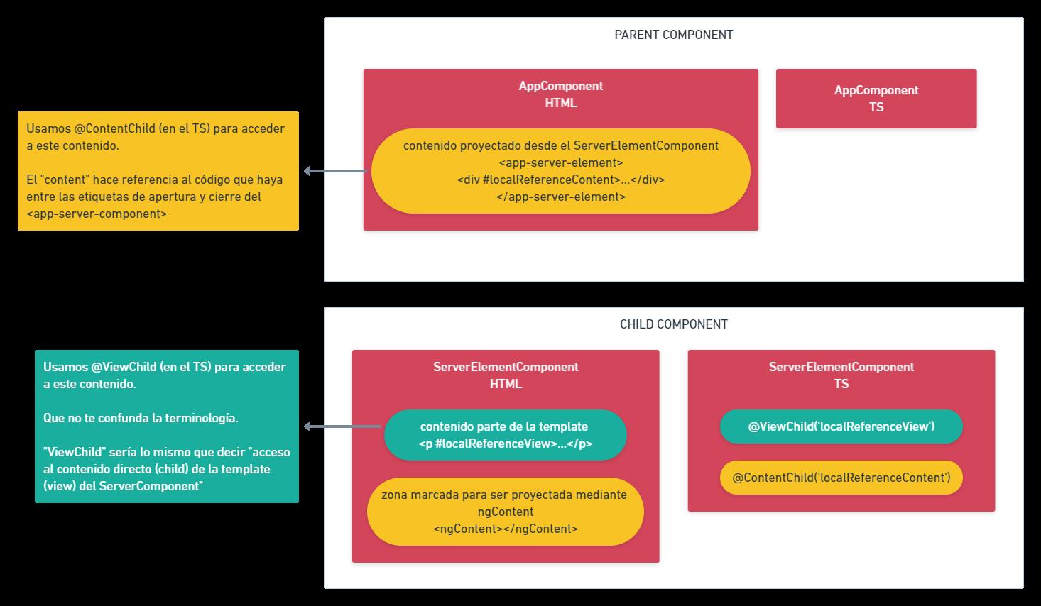 viewChild y contentChild esquema
