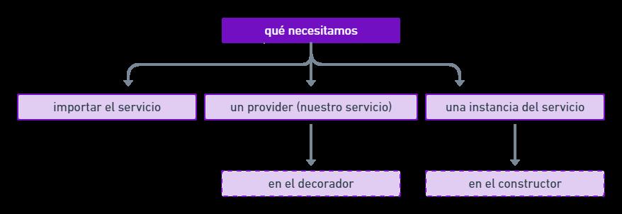 servicios - como informar a angular - esquema