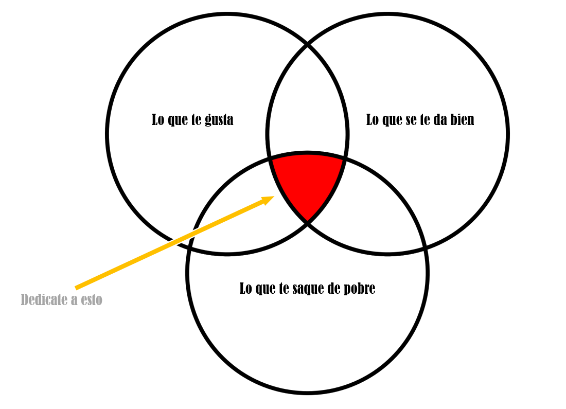 3circulosEsquema